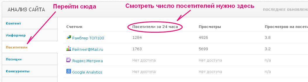 Как узнать число посетителей сайта